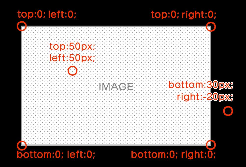 画像position例