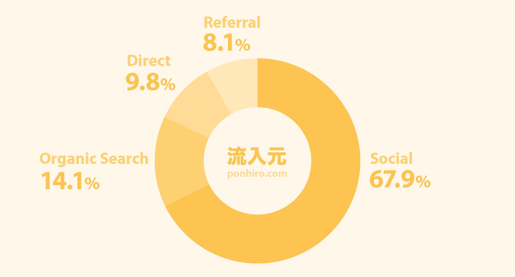 ブログ運営報告5ヶ月目-アクセス流入元