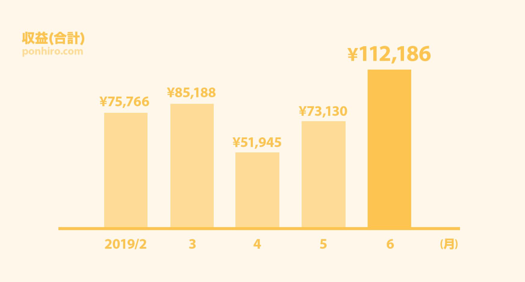 ブログ運営報告5ヶ月目-全体収益合計