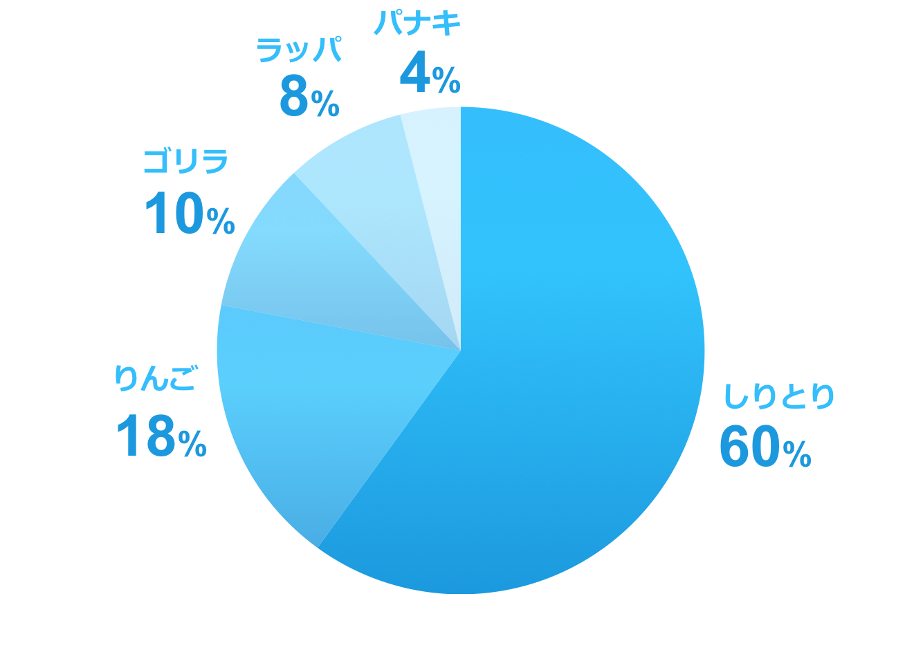 pie-chart-blue-sample