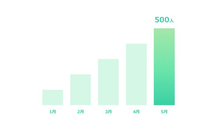 縦棒グラフデザイン1 緑