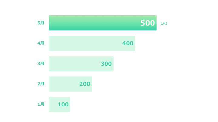 横棒グラフデザイン4 緑