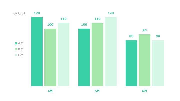 複数縦棒グラフデザイン2 緑