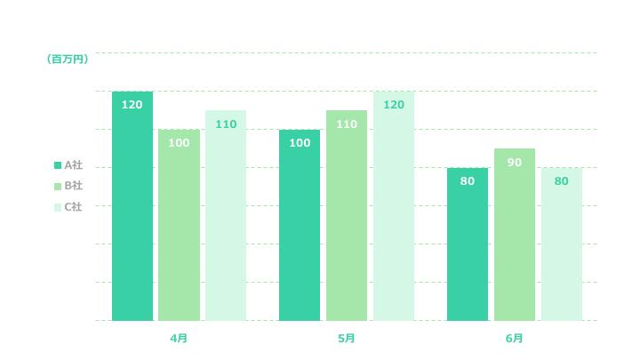 複数縦棒グラフデザイン3 緑