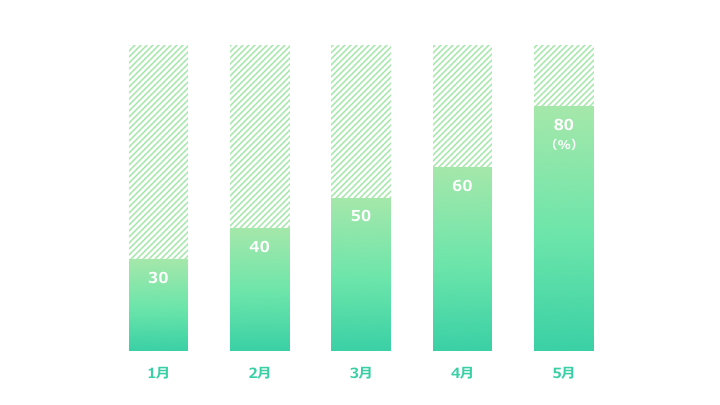 縦棒グラフデザイン8 緑