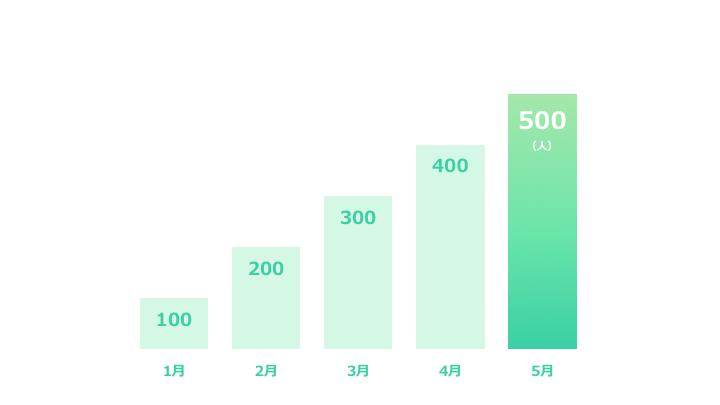 縦棒グラフデザイン4 緑