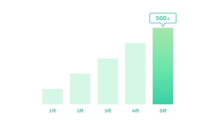 縦棒グラフデザイン5 緑