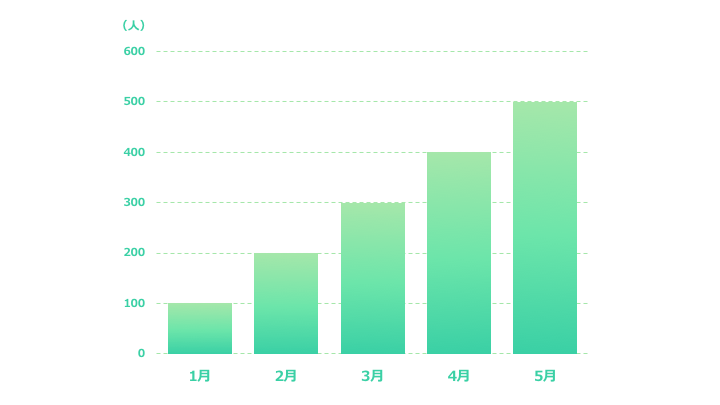 縦棒グラフデザイン6 緑