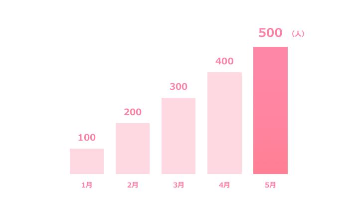 縦棒グラフデザイン2 ピンク