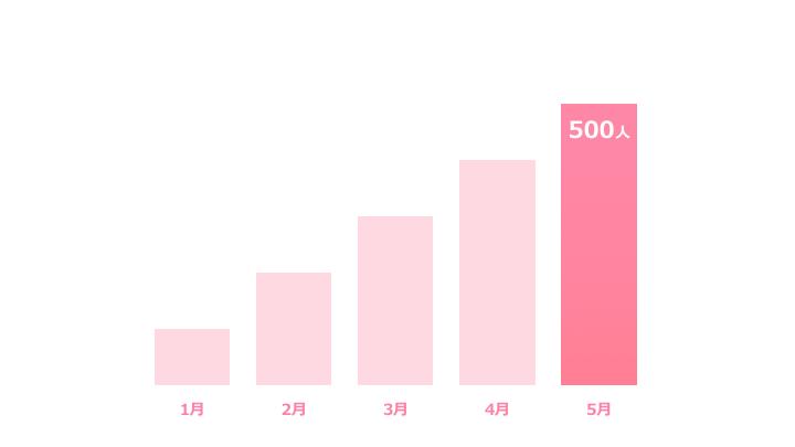 縦棒グラフデザイン3 ピンク