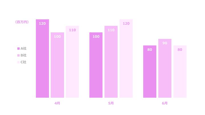 複数縦棒グラフサンプル1 紫