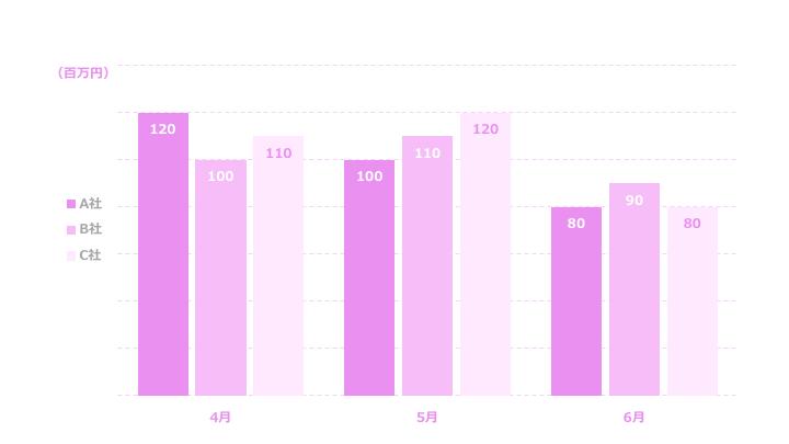 複数縦棒グラフサンプル3 紫