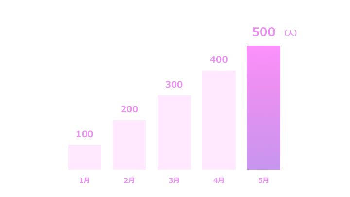 棒グラフ縦サンプル2 紫