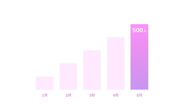 棒グラフ縦サンプル3 紫