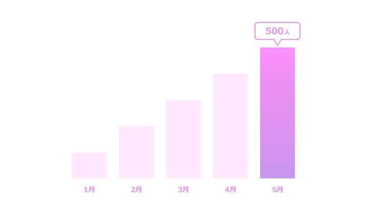 棒グラフ縦サンプル5 紫