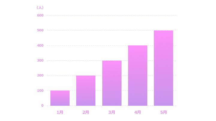 棒グラフ縦サンプル6 紫