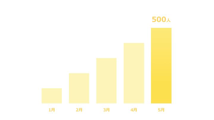 縦棒グラフデザイン1 黄色