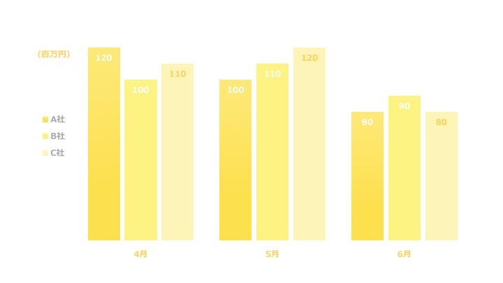 複数縦棒グラフデザイン1 黄色