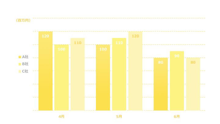 複数縦棒グラフデザイン3 黄色