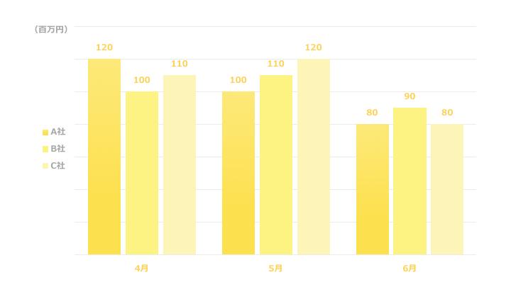 複数縦棒グラフデザイン4 黄色