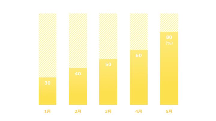 縦棒グラフデザイン8 黄色