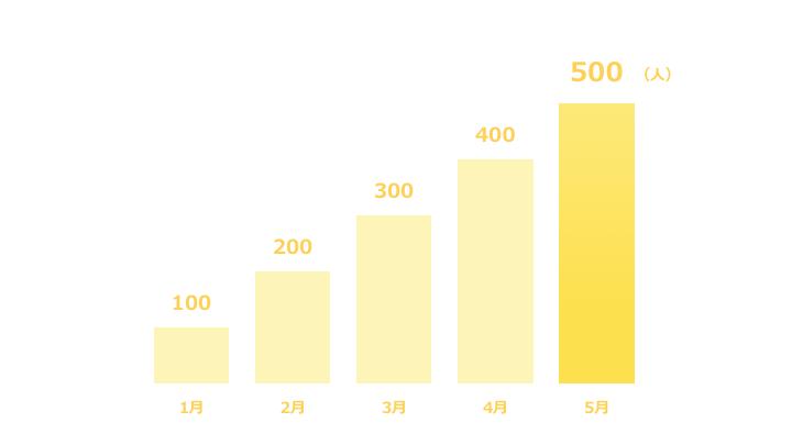 縦棒グラフデザイン2 黄色