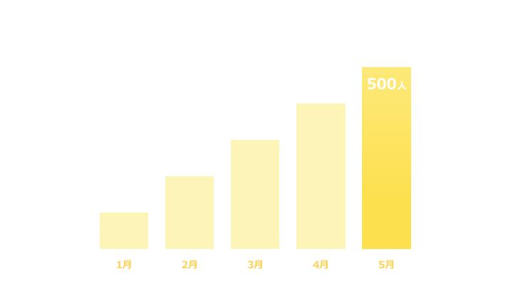 縦棒グラフデザイン3 黄色