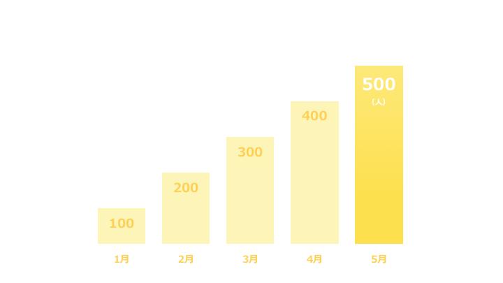 縦棒グラフデザイン4 黄色