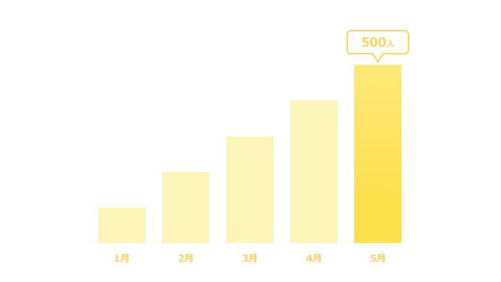 縦棒グラフデザイン5 黄色
