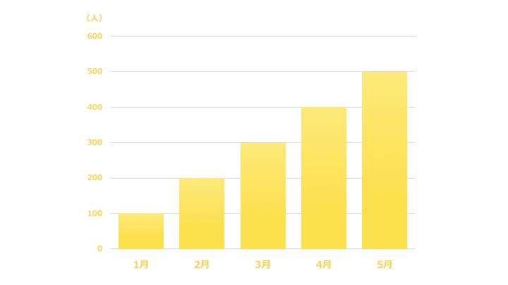縦棒グラフデザイン7 黄色
