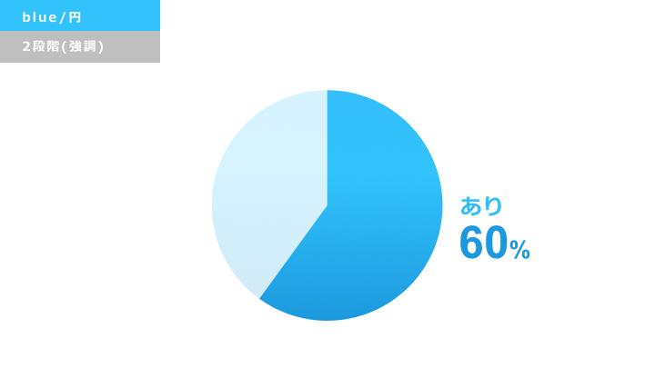 青い円グラフ デザインサンプル2(強調)