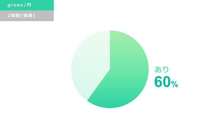 緑円グラフ デザインサンプル2(強調)