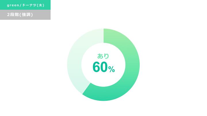 緑円グラフ デザインサンプル5(ドーナツ型/強調)
