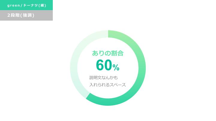 緑円グラフ デザインサンプル6(ドーナツ型/強調)