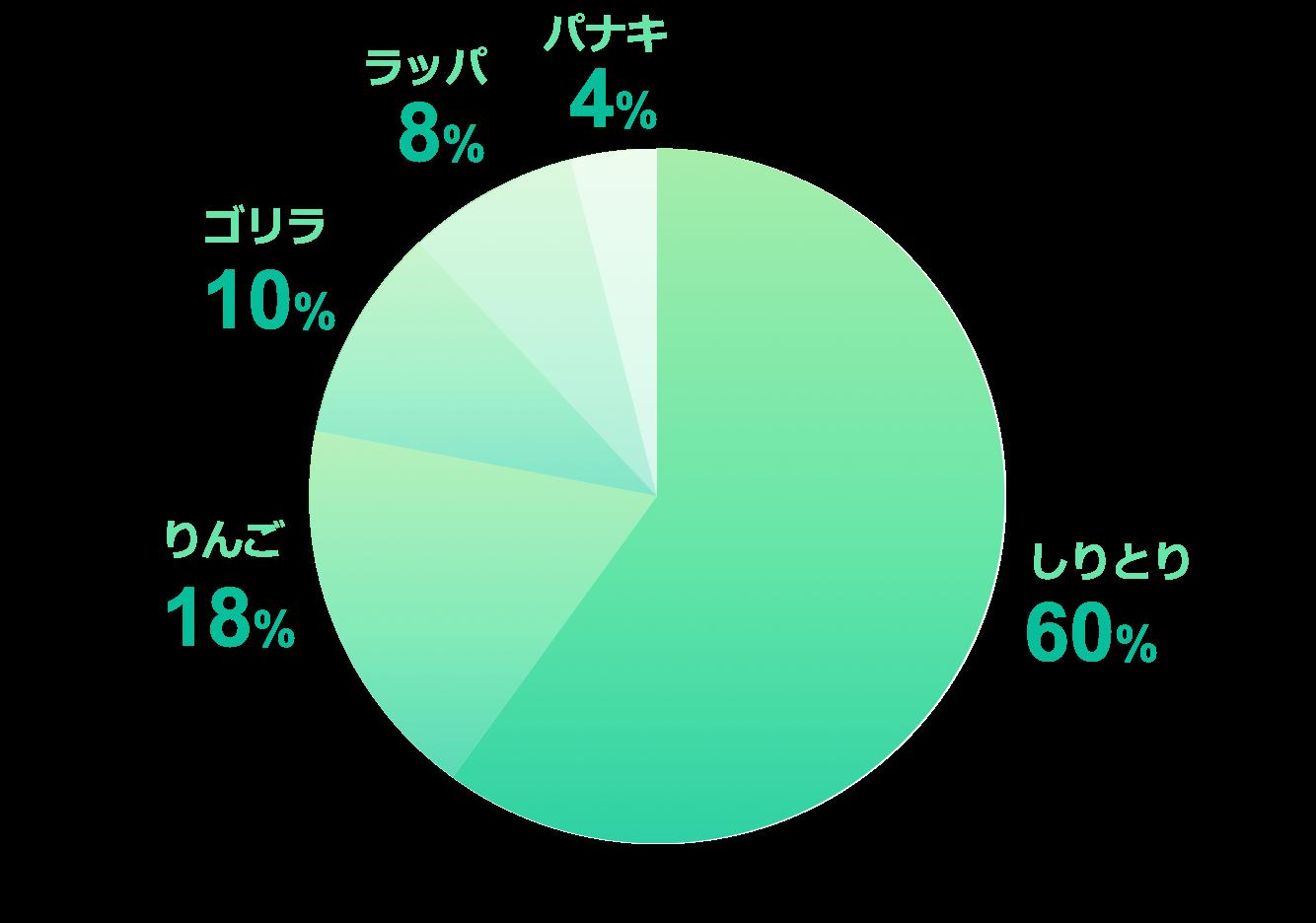 円グラフ緑サンプル