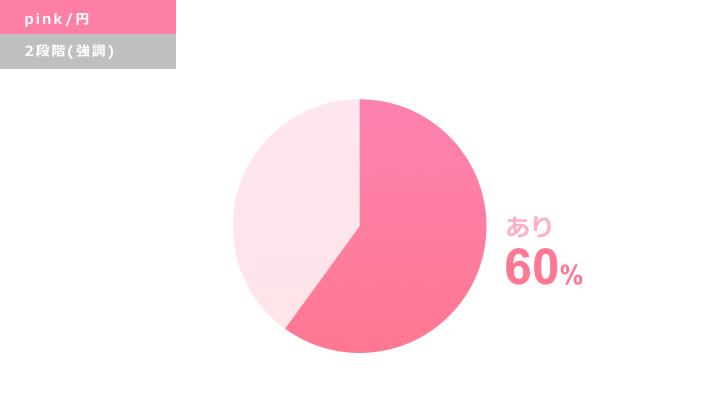 ピンク円グラフ デザインサンプル2(強調)