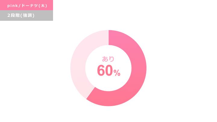 ピンク円グラフ デザインサンプル5(ドーナツ型/強調)
