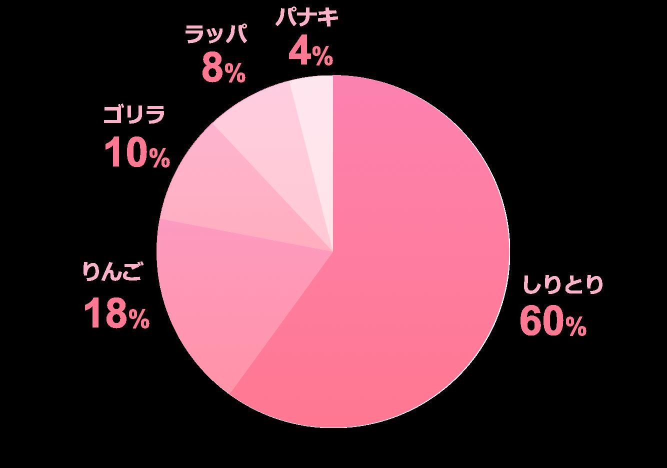 円グラフピンクサンプル