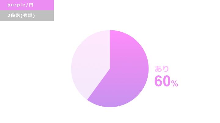 パープル円グラフ デザインサンプル2(強調)