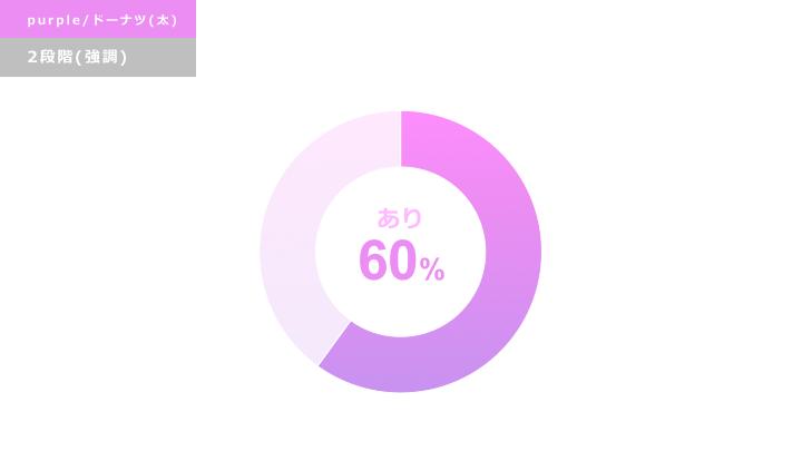 パープル円グラフ デザインサンプル5(ドーナツ型/強調)