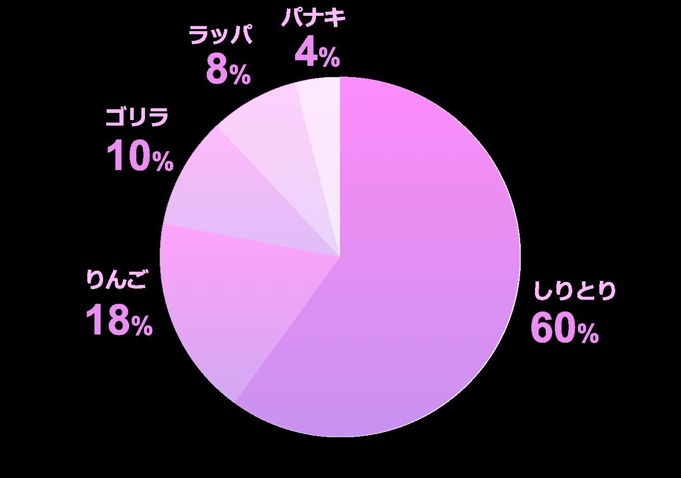 円グラフ紫サンプル