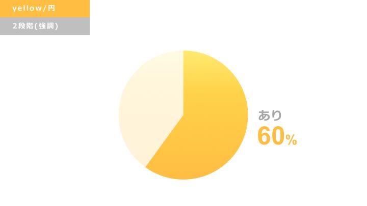 黄色円グラフ デザインサンプル2(強調)