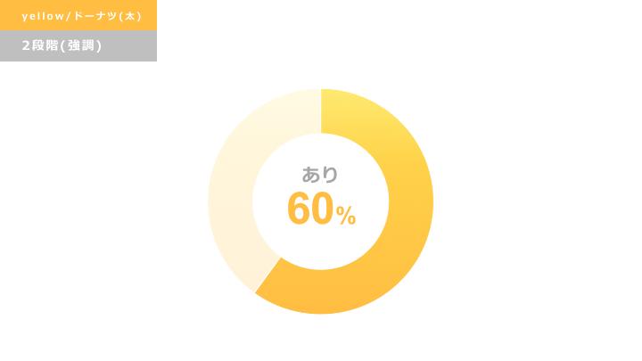黄色円グラフ デザインサンプル5(ドーナツ型/強調)