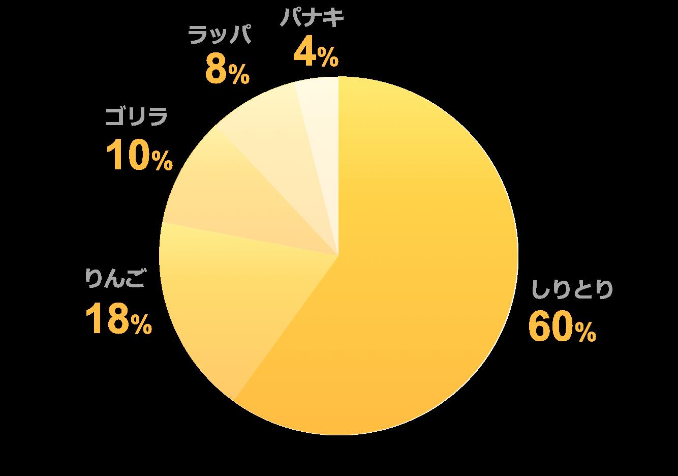 円グラフ黄色サンプル