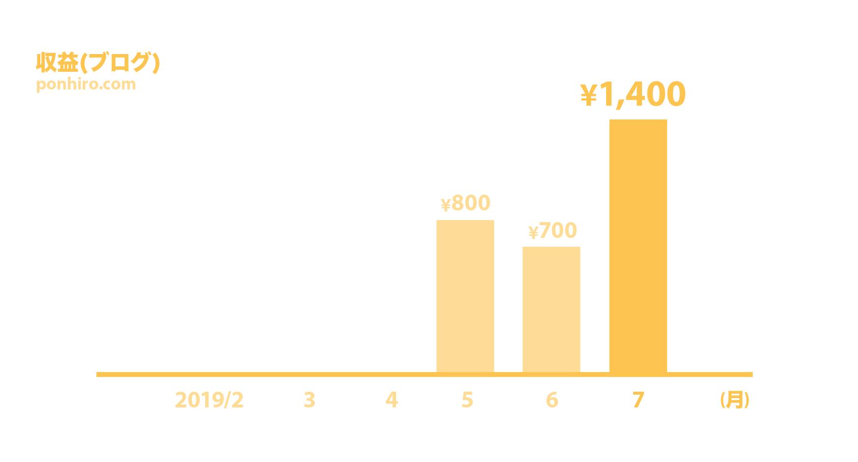 ブログ開設後半年の収益