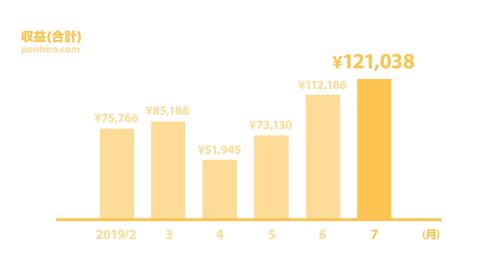 2019年7月 収益合計